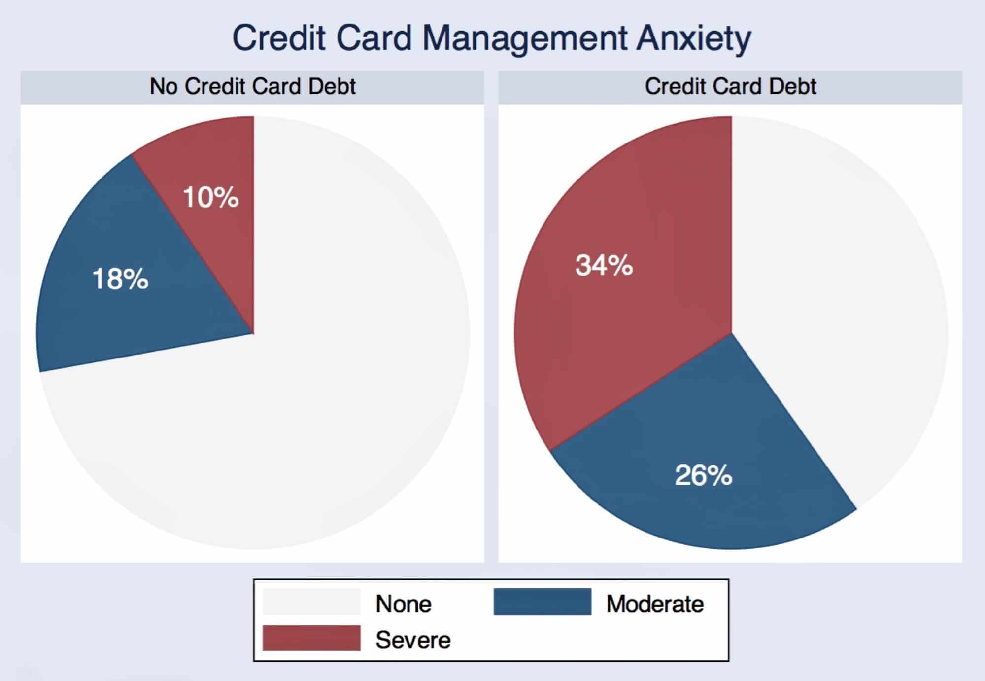 Credit-card-anxiety